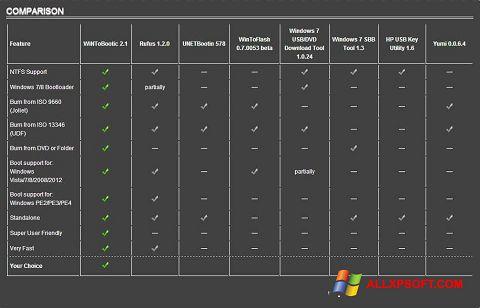Снимка на екрана WiNToBootic за Windows XP